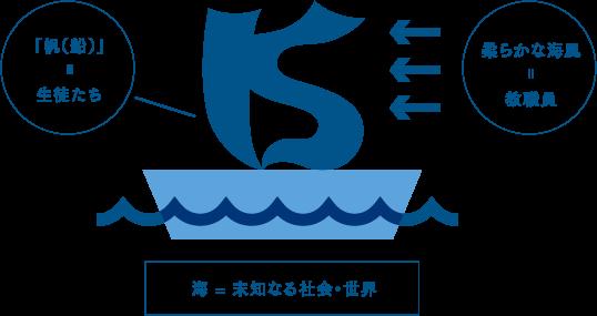「帆(船)=生徒たち」「海=未知なる社会・世界」「柔らかな海風=教職員」を暗示している