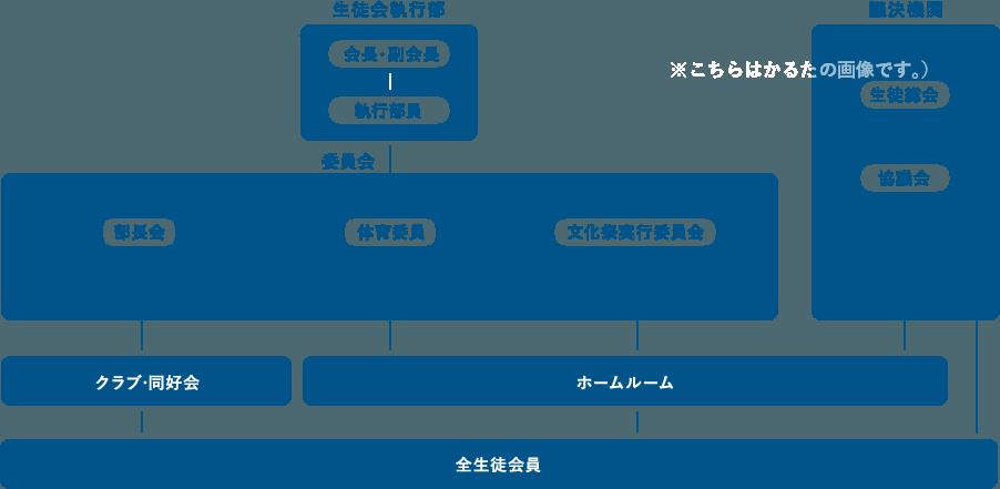 生徒会活動体制図