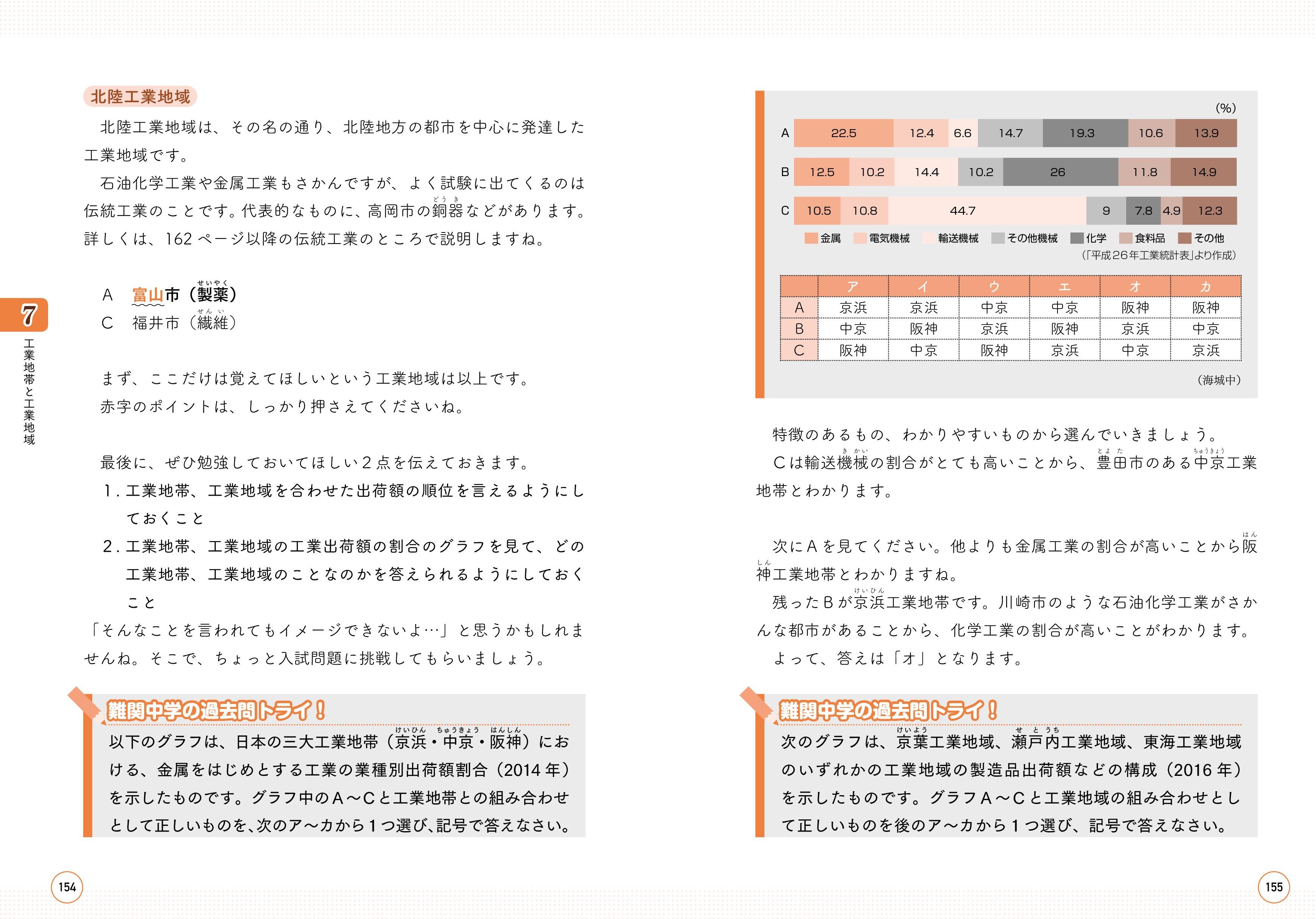 『合格する地理の授業 日本の産業編』